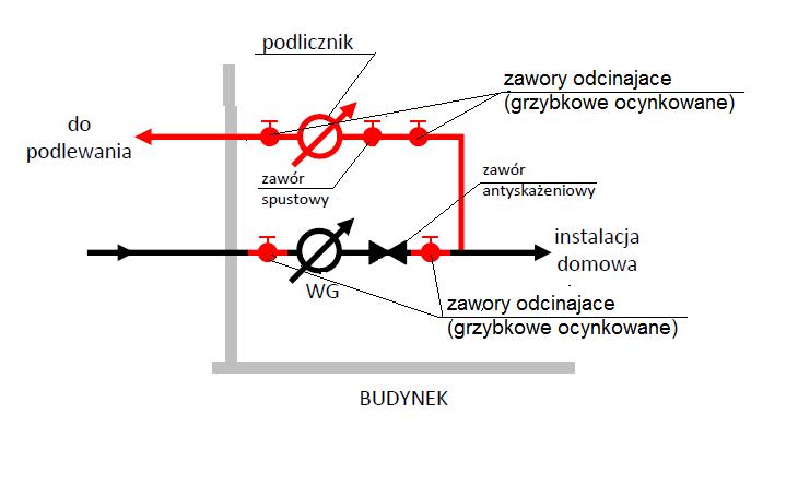 Przykładowy schemat poprawnego montażu podlicznika